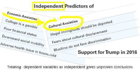 """""""Independent Predictors"""" title; dependent variables shown"""